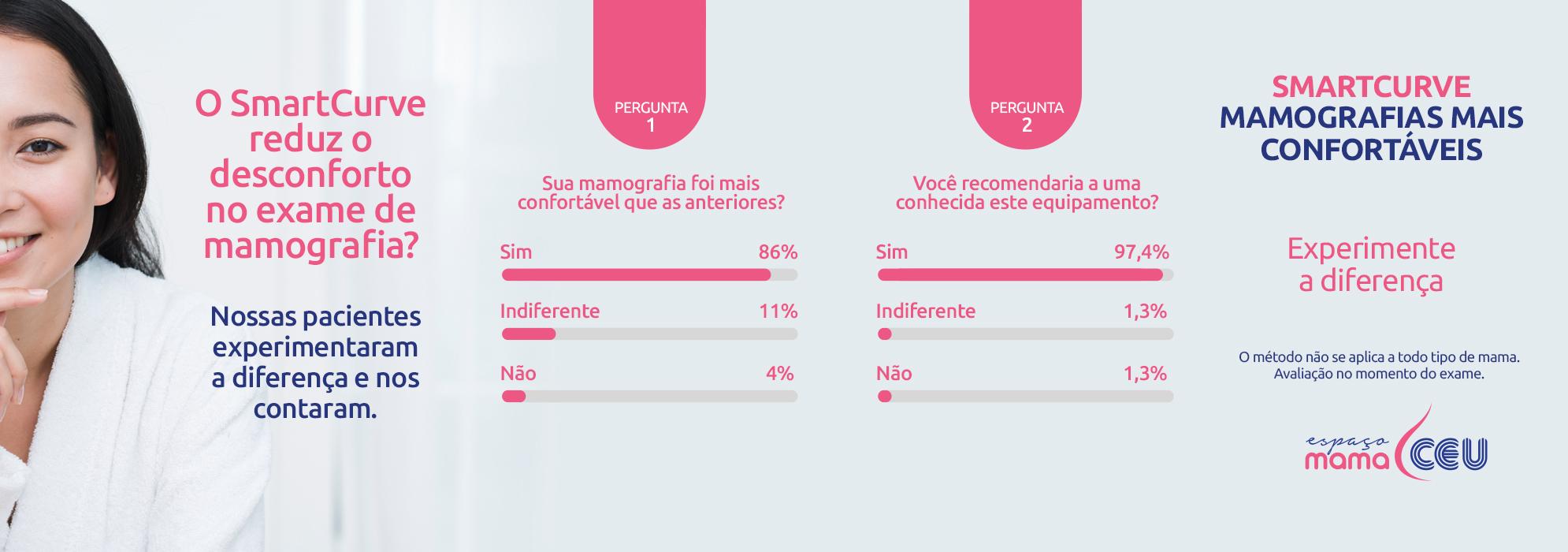 Pesquisa de satisfação sobre o mamógrafo SmartCurve - Clínica CEU